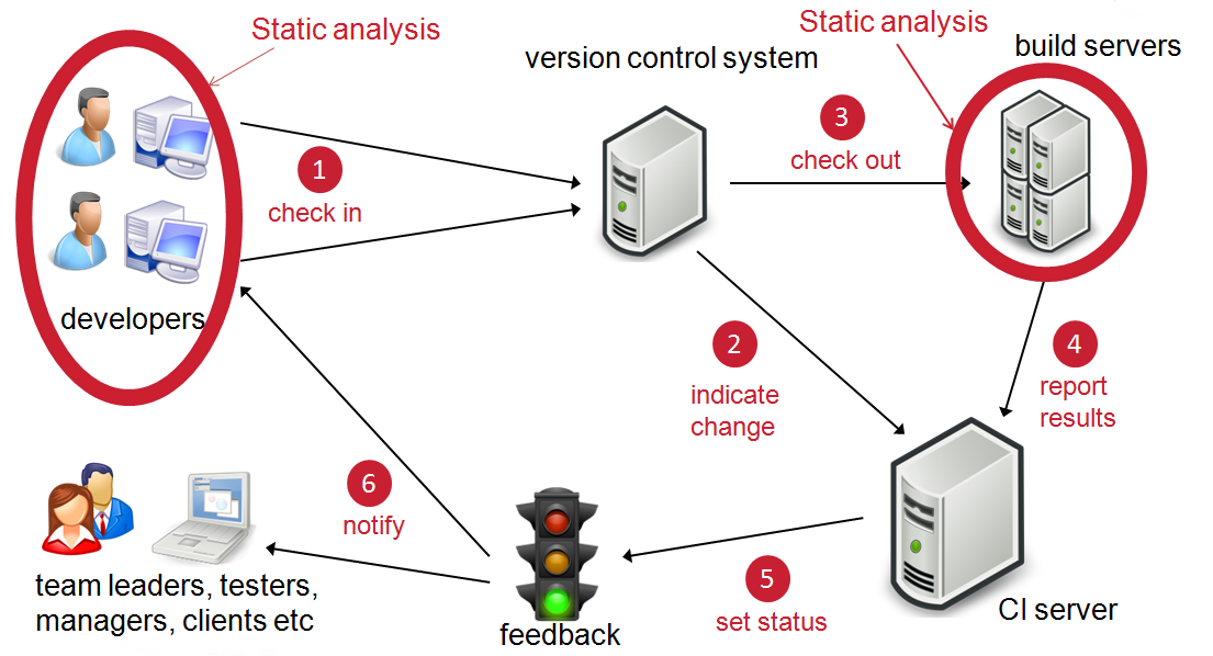 What Is Continuous Integration  Ci