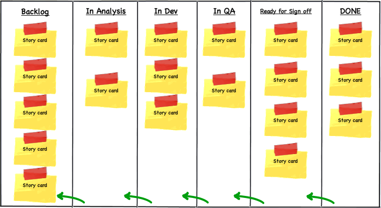 Keeping your backlog lean agile lucero for Agile storyboard template