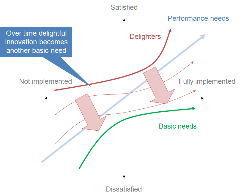 models and theories of customer satisfaction This article examines the theoretical models applied to date in library assessment   of service quality, customer/user satisfaction, and their applications in.