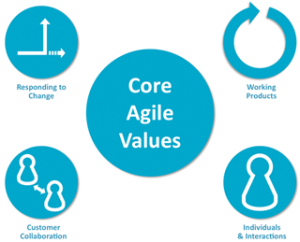 Agile Values