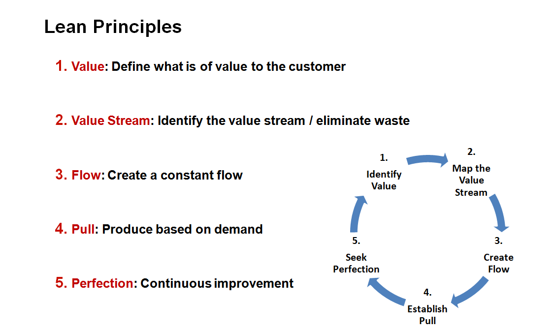 lean manufacturing philosophy and principles Lean principles have evolved from the lean production philosophy which has its origin in the set of business philosophies developed in post-war japan known as tps.
