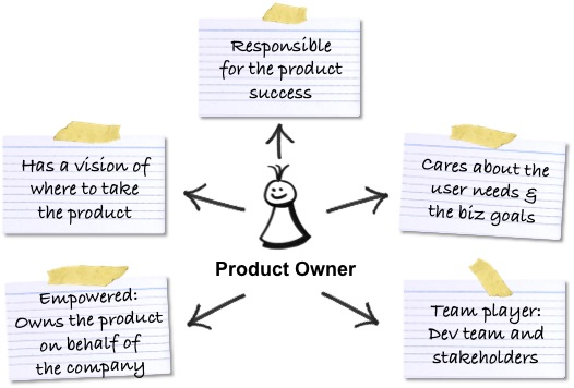 Should the product owner fix bugs agile lucero for Product development companies