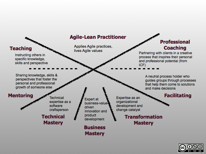 Agile-Coach-Competency-Framework-for-website.0011
