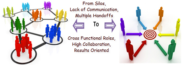 Silo-CrossFunctional-Teams